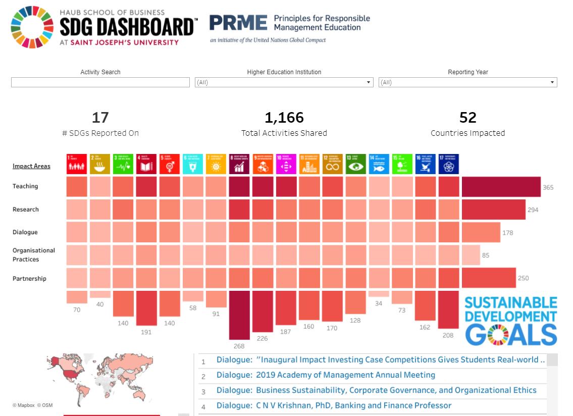 PRME SDG Dashboard